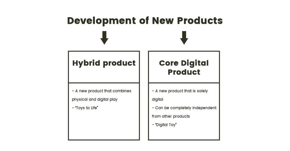 Development of new products