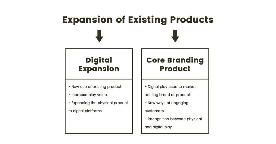 Expansion of existing products
